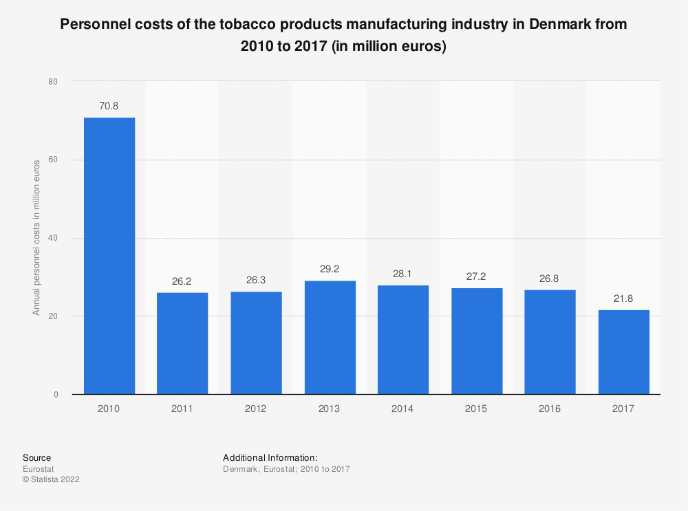 Statistic: Personnel costs of the tobacco products manufacturing industry in Denmark from 2010 to 2015 (in million euros) | Statista
