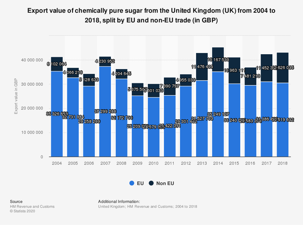 Statistic: Export value of chemically pure sugar from the United Kingdom (UK) from 2004 to 2018, split by EU and non-EU trade (in GBP) | Statista