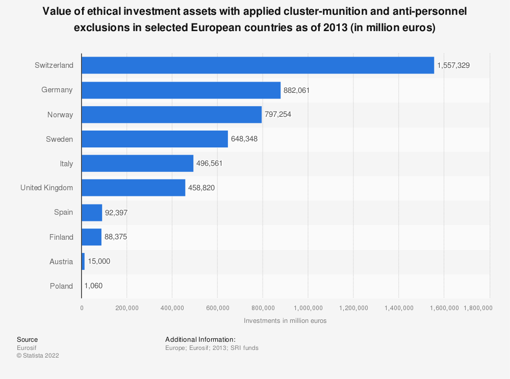Statistic: Value of ethical investment assets with applied cluster-munition and anti-personnel exclusions in selected European countries as of 2013 (in million euros) | Statista