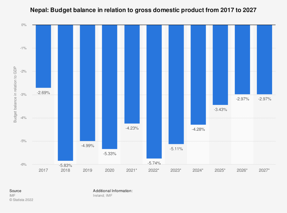 Statistic: Nepal: Budget balance in relation to gross domestic product from 2014 to 2024 | Statista