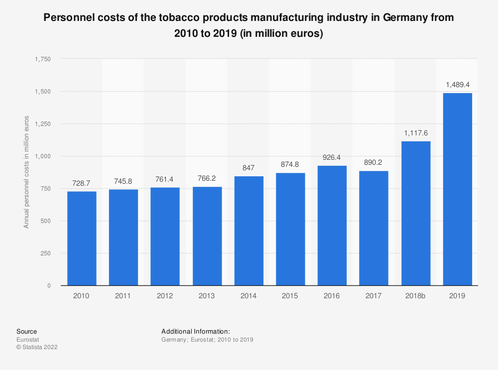 Statistic: Personnel costs of the tobacco products manufacturing industry in Germany from 2008 to 2015 (in million euros) | Statista