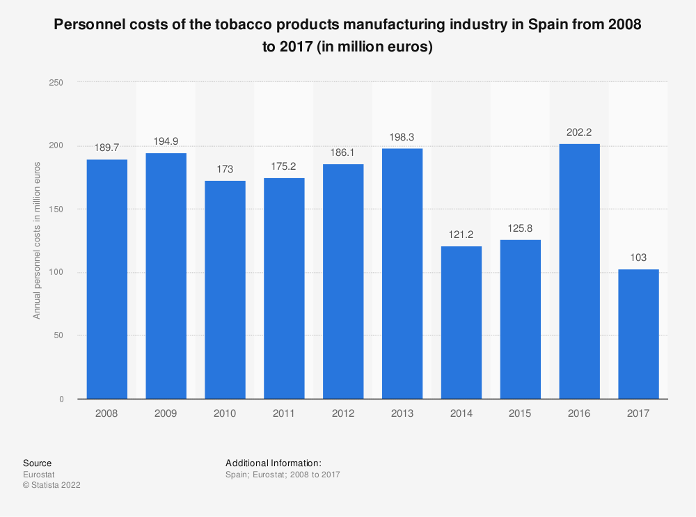 Statistic: Personnel costs of the tobacco products manufacturing industry in Spain from 2008 to 2015 (in million euros) | Statista