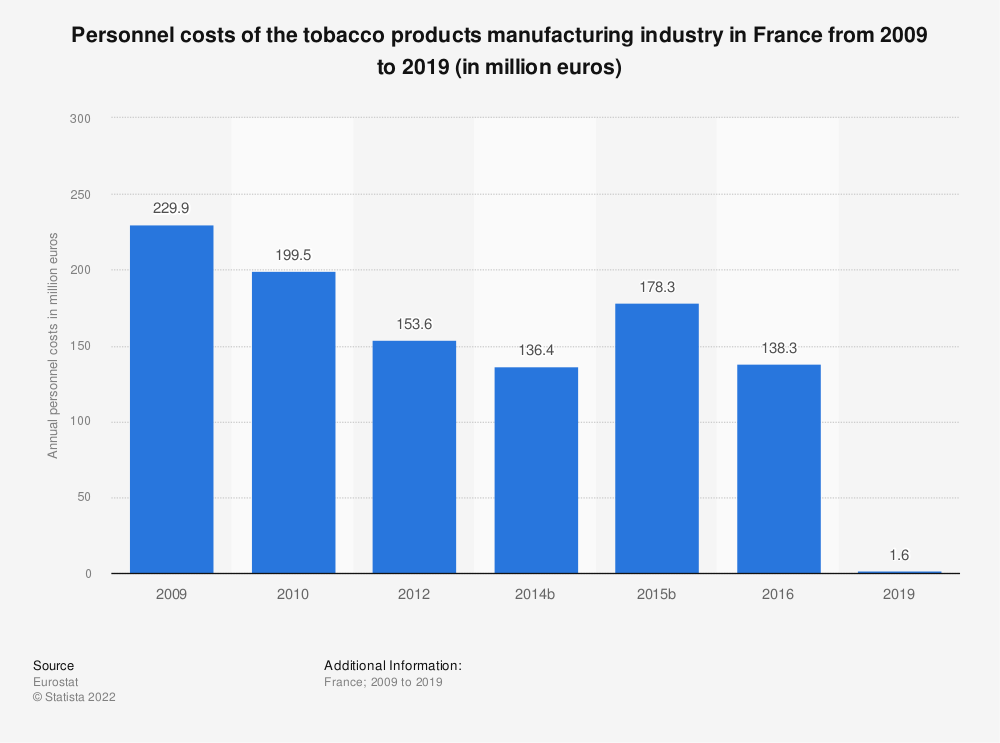 Statistic: Personnel costs of the tobacco products manufacturing industry in France from 2009 to 2015 (in million euros) | Statista