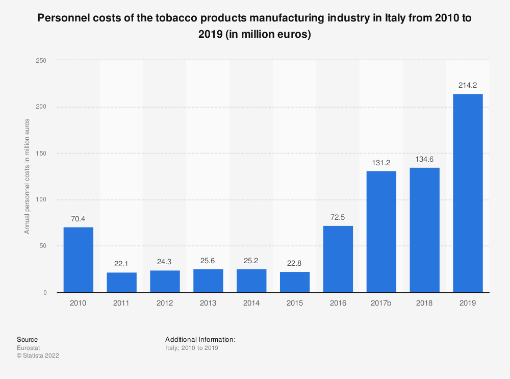 Statistic: Personnel costs of the tobacco products manufacturing industry in Italy from 2009 to 2016 (in million euros) | Statista