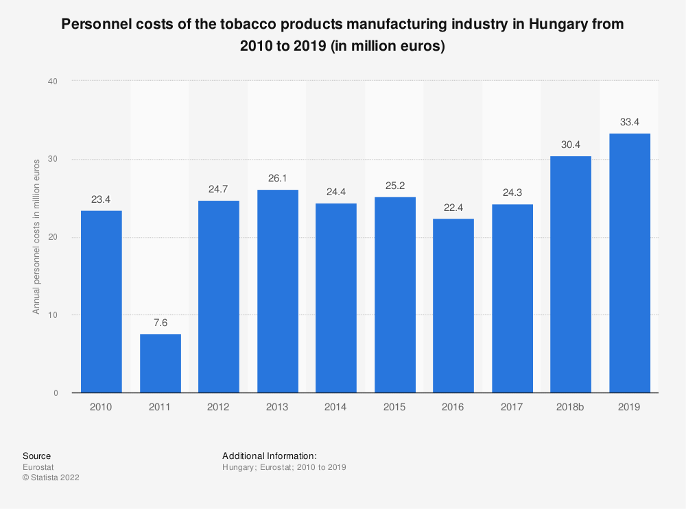 Statistic: Personnel costs of the tobacco products manufacturing industry in Hungary from 2008 to 2015 (in million euros) | Statista