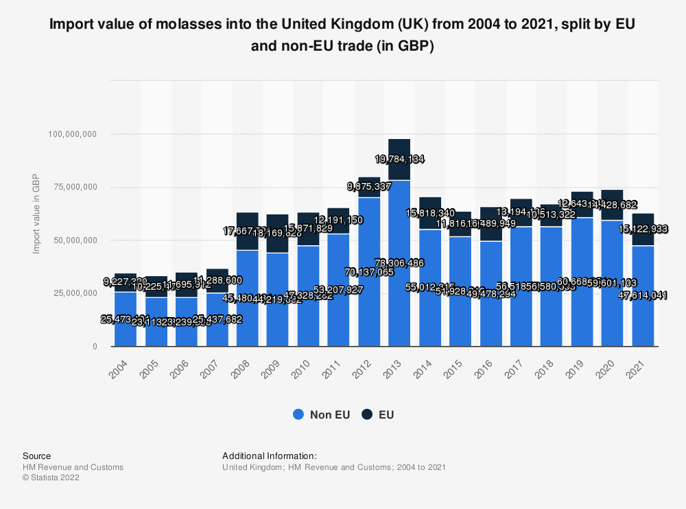 Statistic: Import value of molasses into the United Kingdom (UK) from 2004 to 2020, split by EU and non-EU trade (in GBP) | Statista