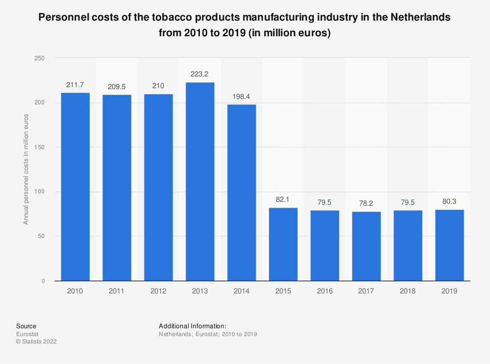 Statistic: Personnel costs of the tobacco products manufacturing industry in the Netherlands from 2009 to 2015 (in million euros) | Statista