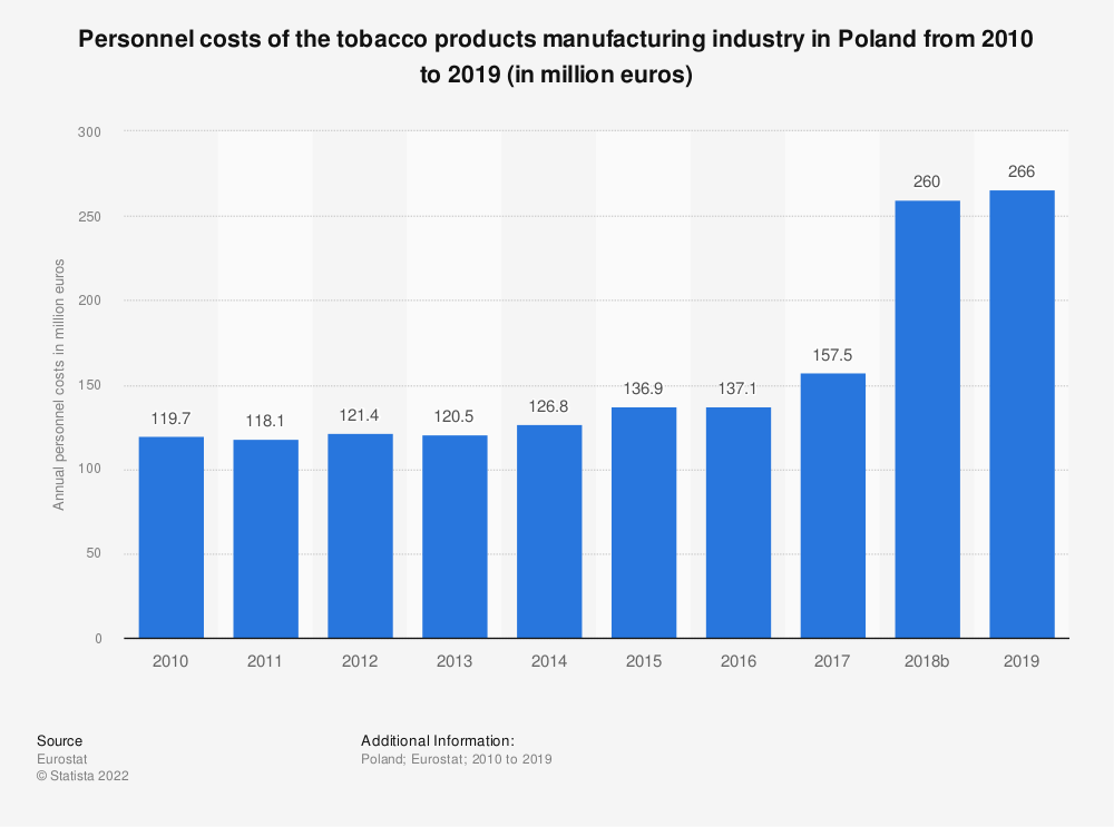 Statistic: Personnel costs of the tobacco products manufacturing industry in Poland from 2008 to 2015 (in million euros) | Statista
