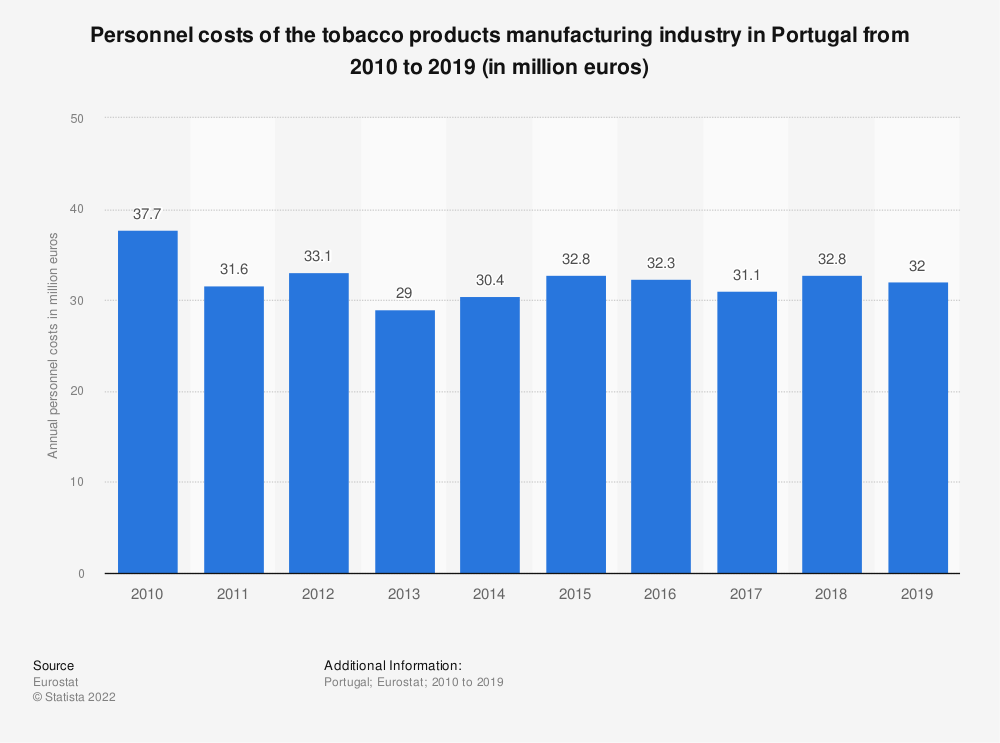 Statistic: Personnel costs of the tobacco products manufacturing industry in Portugal from 2008 to 2015 (in million euros) | Statista