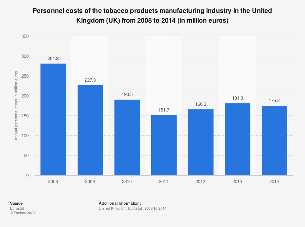 Statistic: Personnel costs of the tobacco products manufacturing industry in the United Kingdom (UK) from 2008 to 2014 (in million euros) | Statista