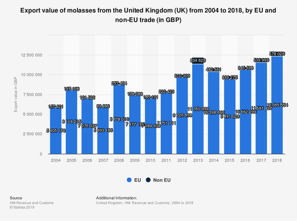 Statistic: Export value of molasses from the United Kingdom (UK) from 2004 to 2018, by EU and non-EU trade (in GBP) | Statista