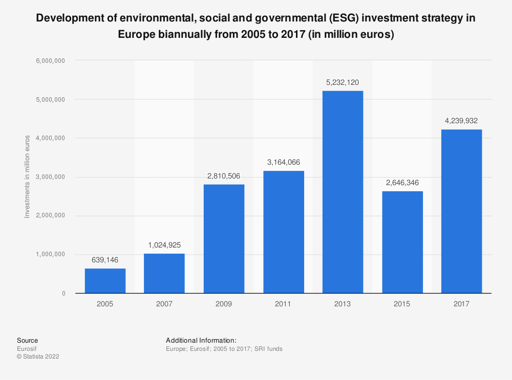 Statistic: Development of environmental, social and governmental (ESG) investment strategy in Europe biannually from 2005 to 2017 (in million euros) | Statista