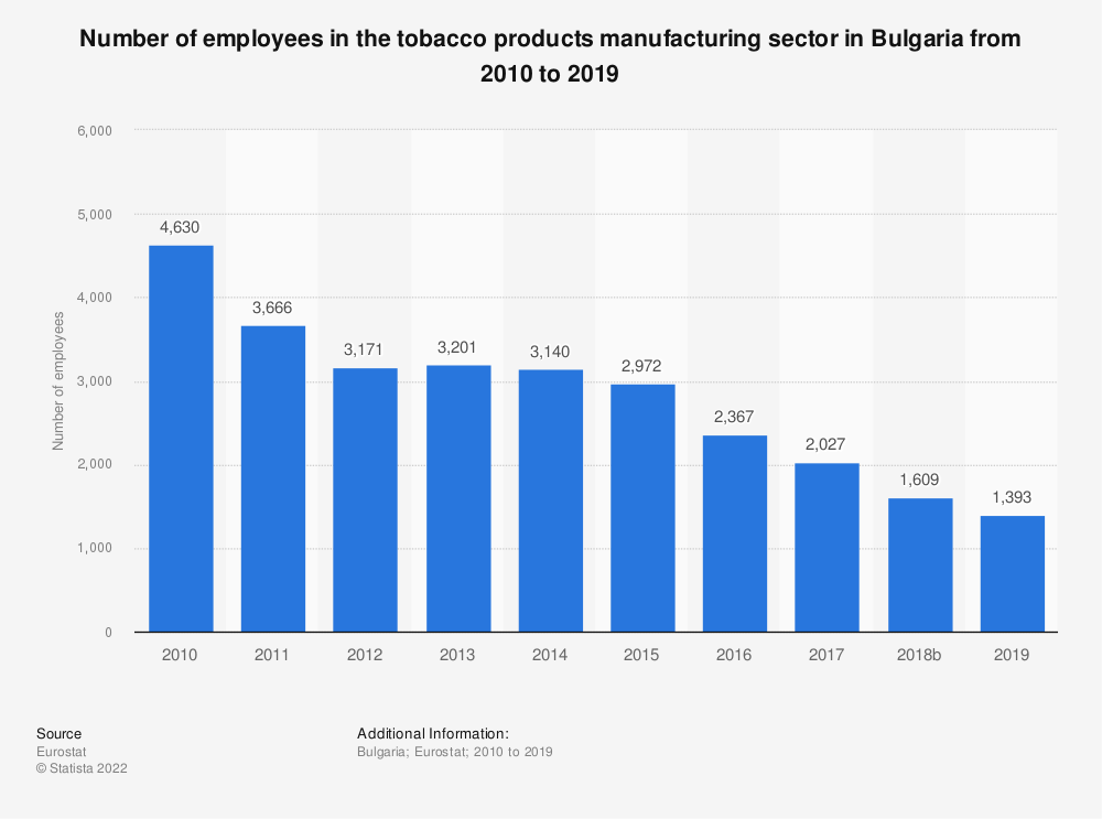 Statistic: Number of employees in the tobacco products manufacturing sector in Bulgaria from 2008 to 2015 | Statista