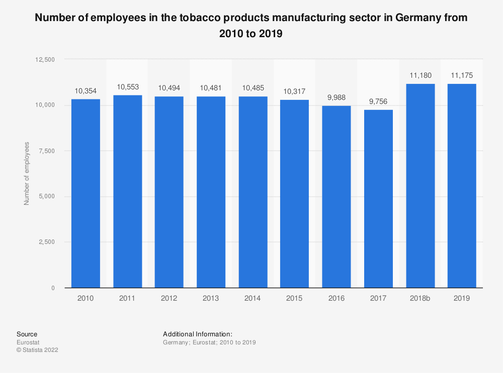 Statistic: Number of employees in the tobacco products manufacturing sector in Germany from 2008 to 2015 | Statista