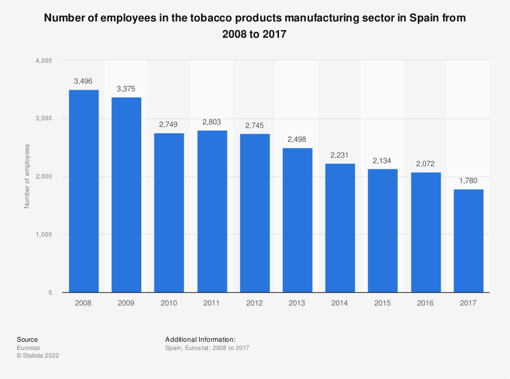 Statistic: Number of employees in the tobacco products manufacturing sector in Spain from 2008 to 2017 | Statista
