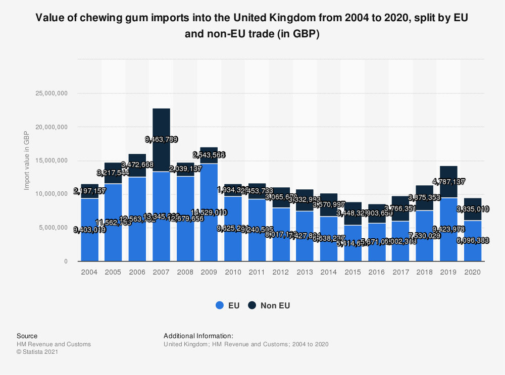 Statistic: Value of chewing gum imports into the United Kingdom from 2004 to 2020, split by EU and non-EU trade (in GBP) | Statista