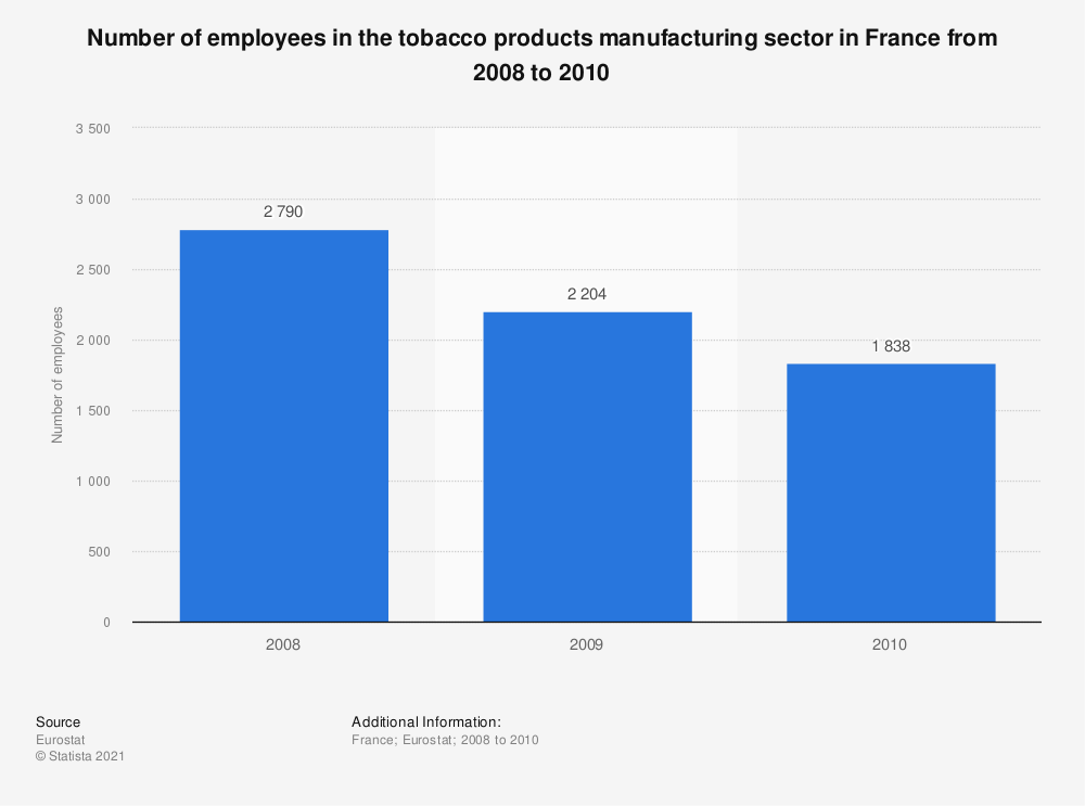 Statistic: Number of employees in the tobacco products manufacturing sector in France from 2008 to 2010  | Statista