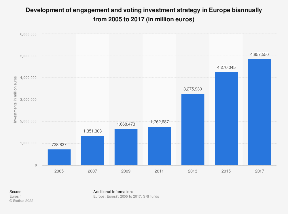Statistic: Development of engagement and voting investment strategy in Europe biannually from 2005 to 2017 (in million euros) | Statista