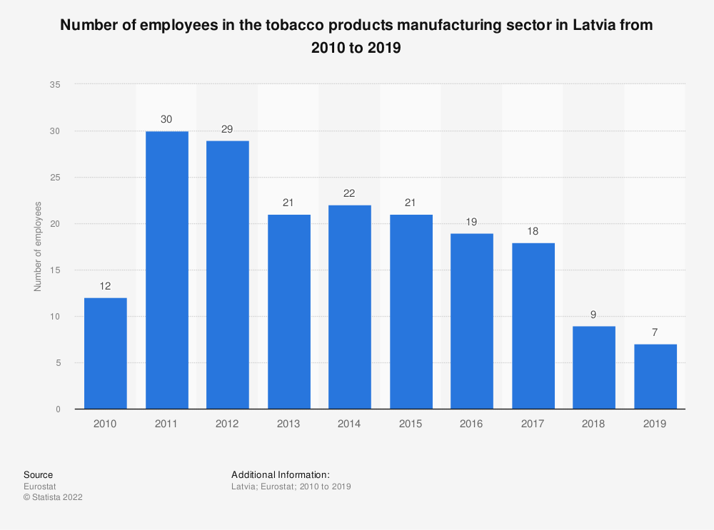 Statistic: Number of employees in the tobacco products manufacturing sector in Latvia from 2008 to 2015 | Statista