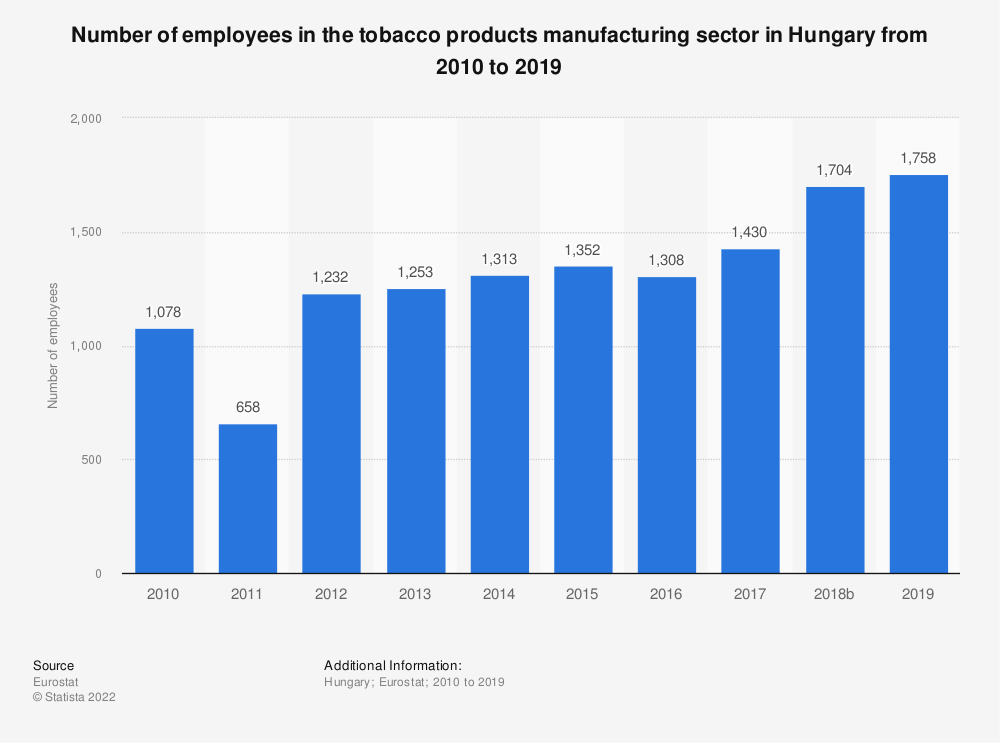 Statistic: Number of employees in the tobacco products manufacturing sector in Hungary from 2008 to 2015 | Statista
