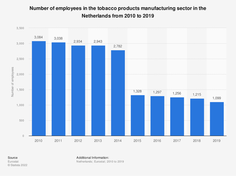 Statistic: Number of employees in the tobacco products manufacturing sector in the Netherlands from 2008 to 2015 | Statista