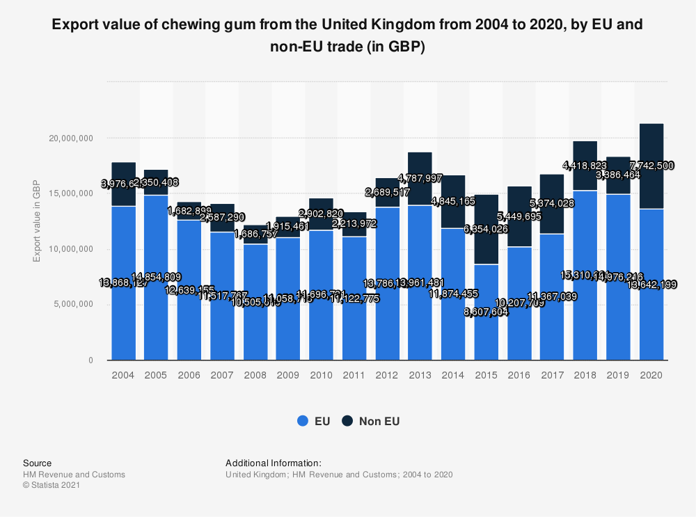 Statistic: Export value of chewing gum from the United Kingdom from 2004 to 2020, by EU and non-EU trade (in GBP) | Statista