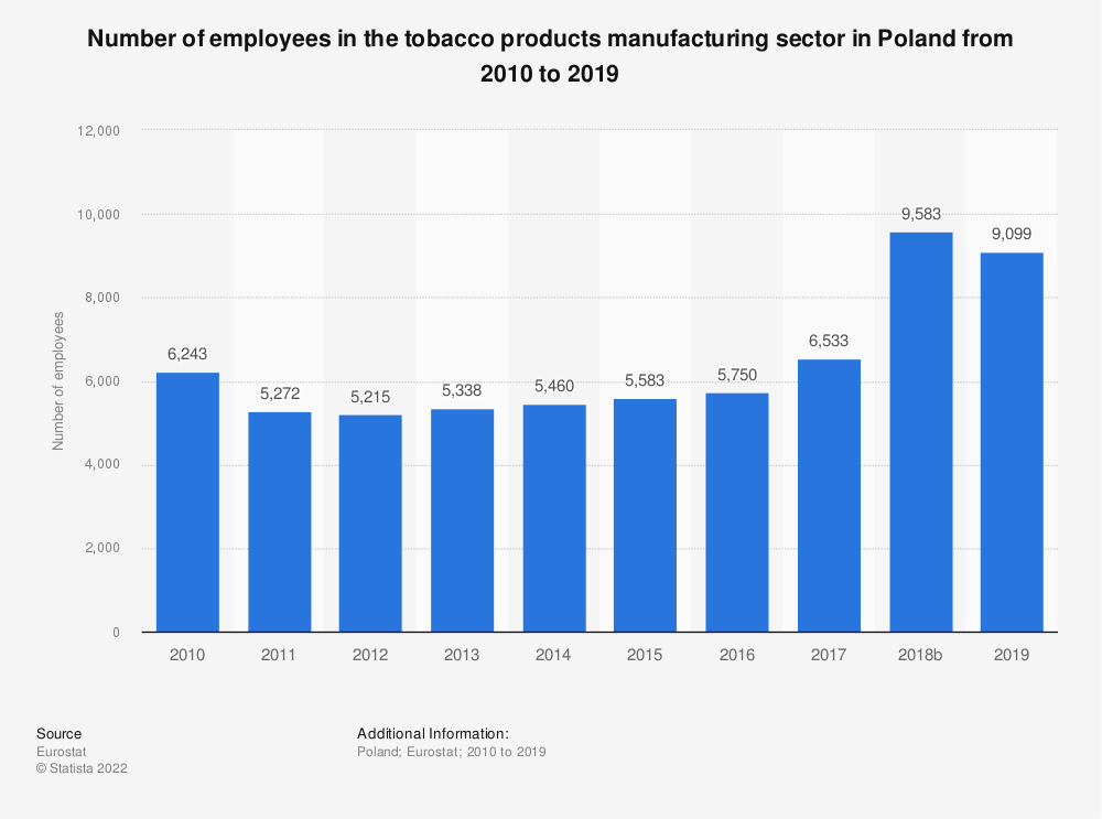 Statistic: Number of employees in the tobacco products manufacturing sector in Poland from 2008 to 2015 | Statista