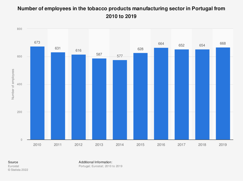 Statistic: Number of employees in the tobacco products manufacturing sector in Portugal from 2008 to 2015   Statista