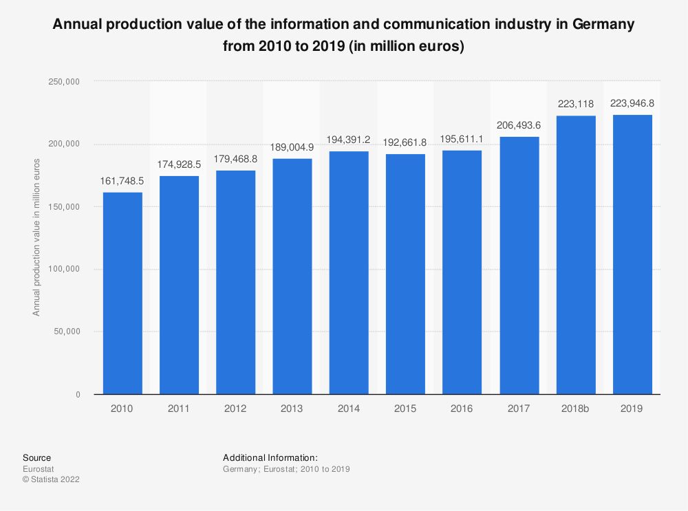 Statistic: Annual production value of the information and communication industry in Germany from 2008 to 2015 (in million euros) | Statista