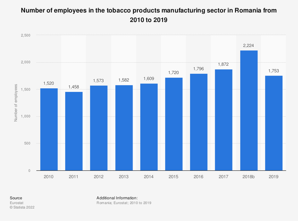 Statistic: Number of employees in the tobacco products manufacturing sector in Romania from 2008 to 2015 | Statista