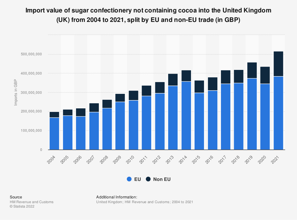 Statistic: Import value of sugar confectionery not containing cocoa into the United Kingdom (UK) from 2004 to 2020, split by EU and non-EU trade (in GBP) | Statista