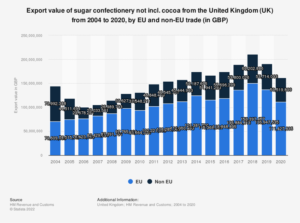 Statistic: Export value of sugar confectionery not incl. cocoa from the United Kingdom (UK) from 2004 to 2016, by EU and non-EU trade (in GBP) | Statista