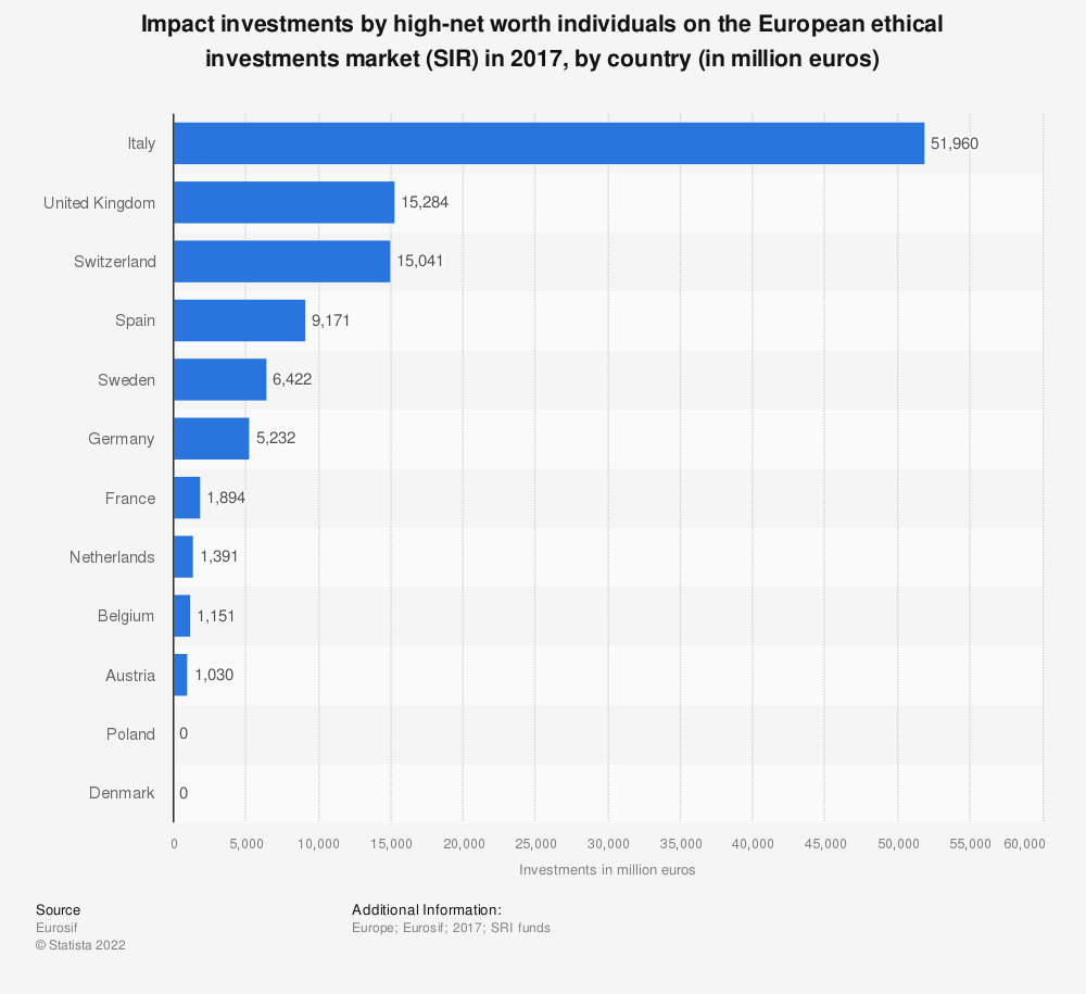 Statistic: Impact investments by high-net worth individuals on the European ethical investments market (SIR)  in 2017, by country (in million euros) | Statista