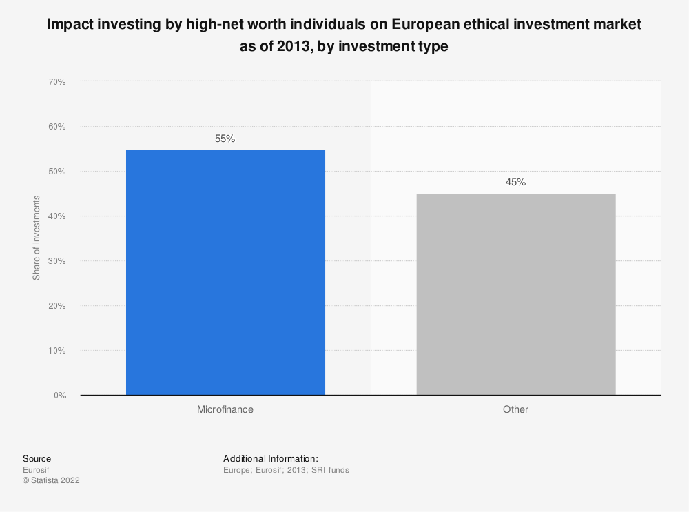 Statistic: Impact investing by high-net worth individuals on European ethical investment market as of 2013, by investment type | Statista