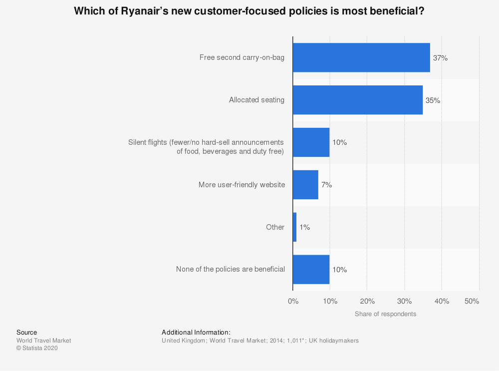 Statistic: Which of Ryanair's new customer-focused policies is most beneficial? | Statista