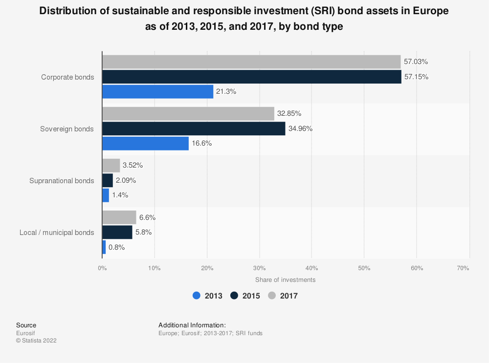 Statistic: Distribution of sustainable and responsible investment (SRI) bond assets in Europe as of 2013, 2015, and 2017, by bond type | Statista