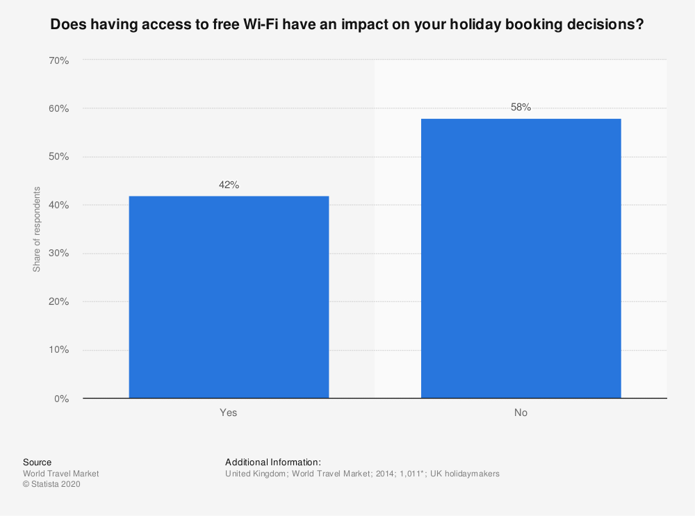 Statistic: Does having access to free Wi-Fi have an impact on your holiday booking decisions?   Statista