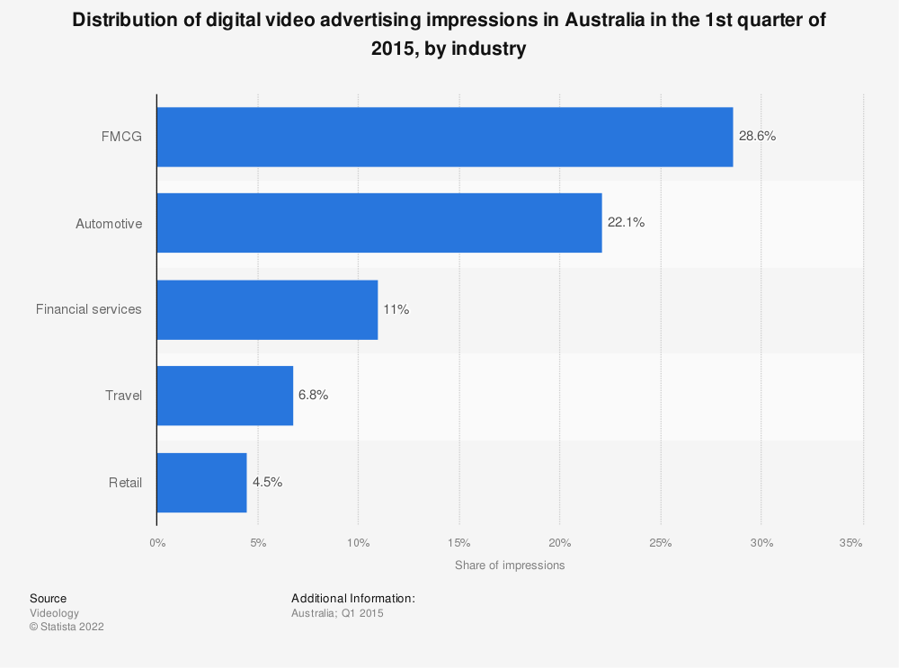 Statistic: Distribution of digital video advertising impressions in Australia in the 1st quarter of 2015, by industry | Statista