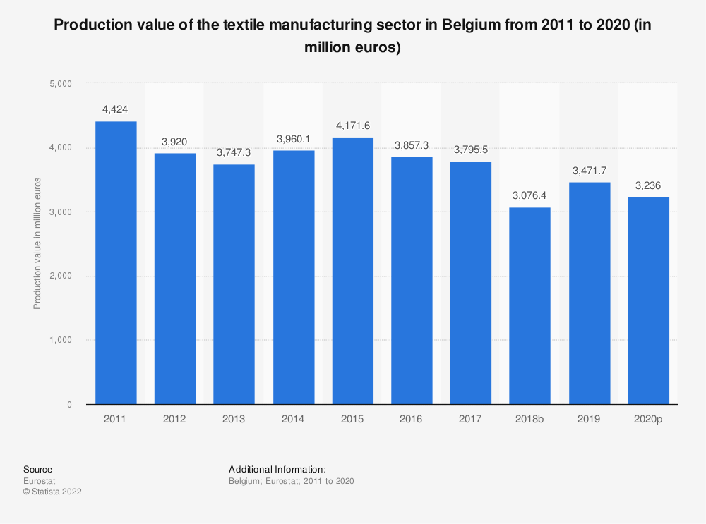 Statistic: Production value of the textile manufacturing sector in Belgium from 2008 to 2016 (in million euros) | Statista