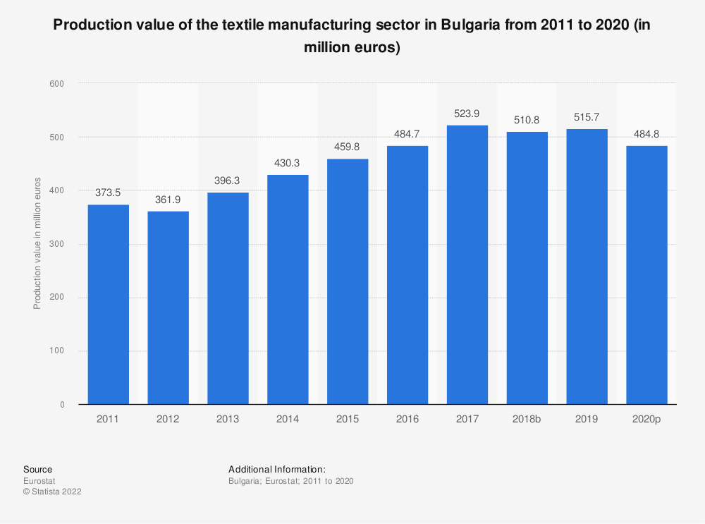 Statistic: Production value of the textile manufacturing sector in Bulgaria from 2008 to 2016 (in million euros) | Statista