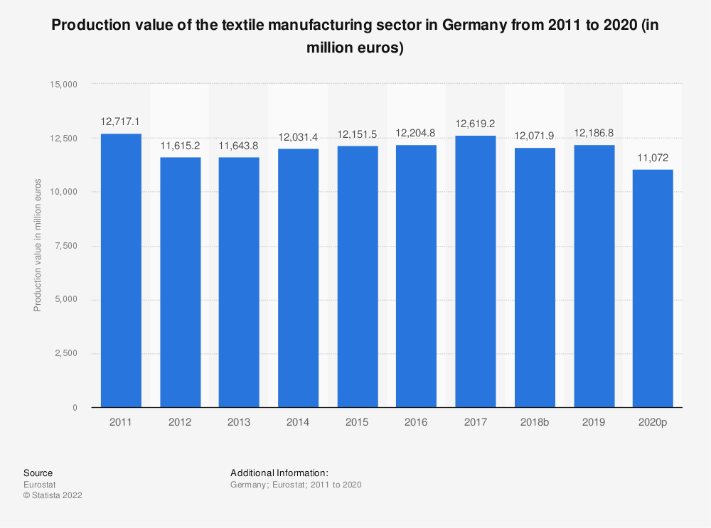Statistic: Production value of the textile manufacturing sector in Germany from 2008 to 2016 (in million euros)   Statista