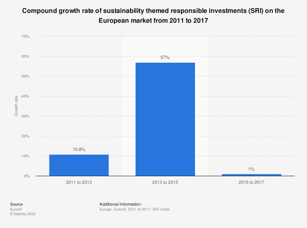 Statistic: Compound growth rate of sustainability themed responsible investments (SRI) on the European market from 2011 to 2017 | Statista