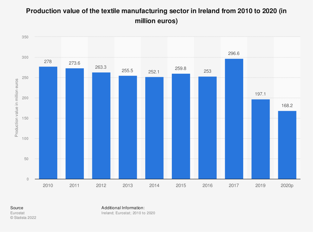 Statistic: Production value of the textile manufacturing sector in Ireland from 2008 to 2016 (in million euros) | Statista