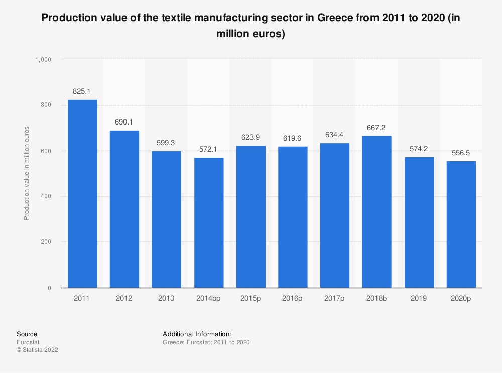 Statistic: Production value of the textile manufacturing sector in Greece from 2008 to 2015 (in million euros) | Statista