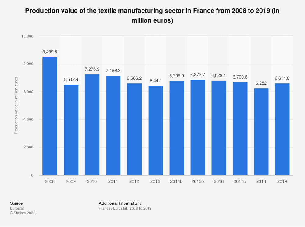Statistic: Production value of the textile manufacturing sector in France from 2008 to 2018 (in million euros) | Statista