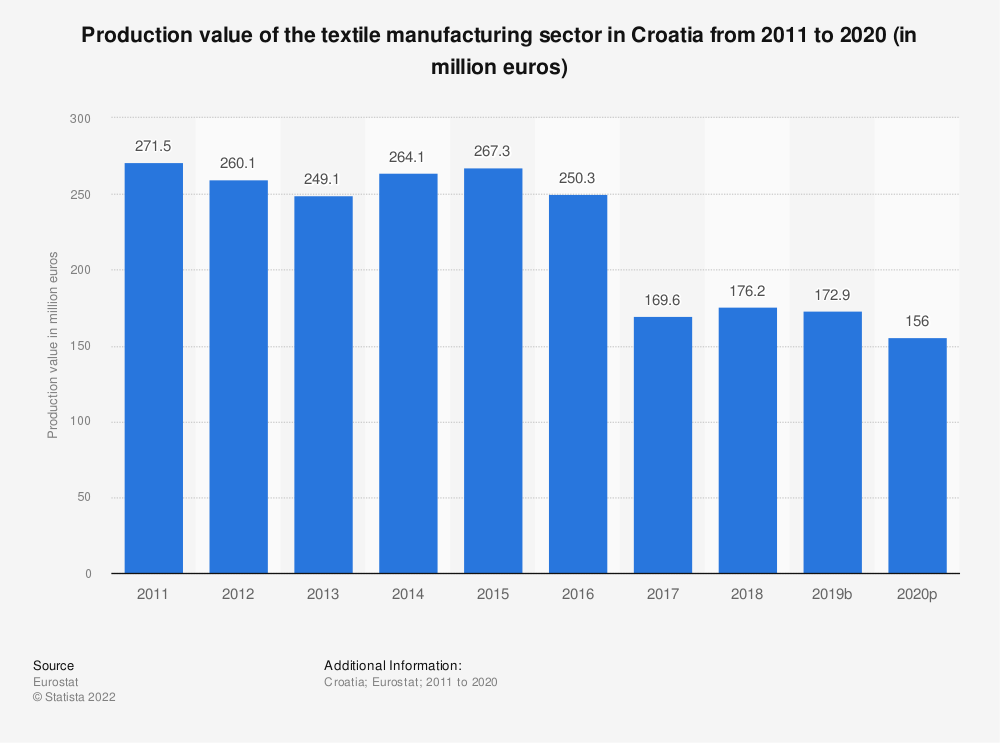 Statistic: Production value of the textile manufacturing sector in Croatia from 2008 to 2016 (in million euros)   Statista