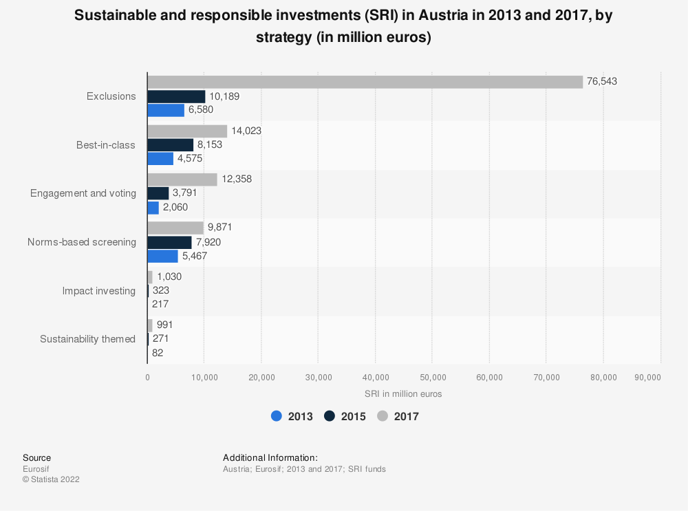 Statistic: Sustainable and responsible investments (SRI) in Austria in 2013 and 2017, by strategy (in million euros) | Statista