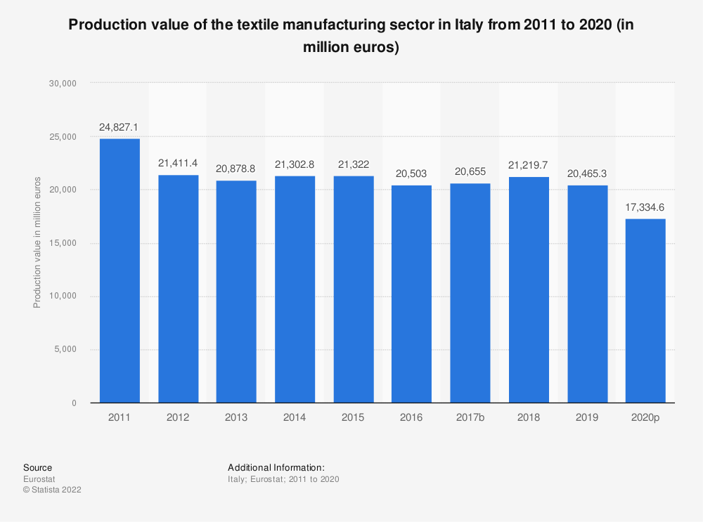 Statistic: Production value of the textile manufacturing sector in Italy from 2008 to 2016 (in million euros) | Statista