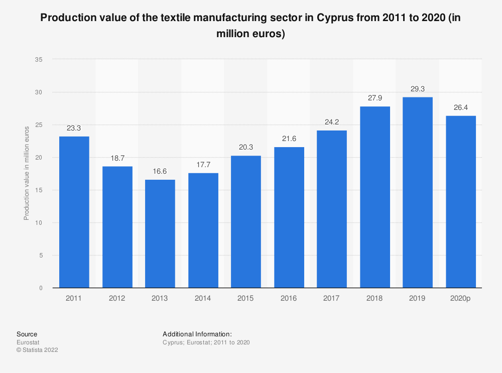 Statistic: Production value of the textile manufacturing sector in Cyprus from 2008 to 2016 (in million euros) | Statista