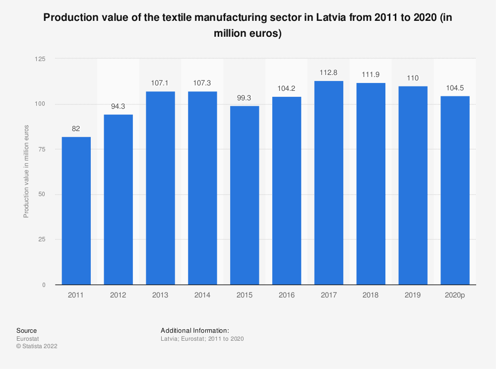Statistic: Production value of the textile manufacturing sector in Latvia from 2008 to 2016 (in million euros) | Statista